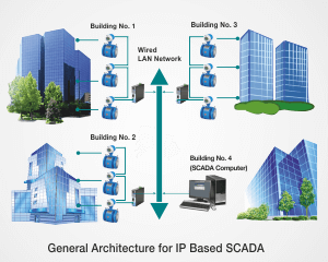 General Architecture for IP Based SCADA